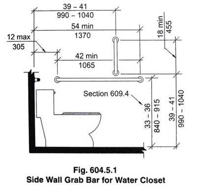 How To Confirm The Height Of Bathroom Grab Bars